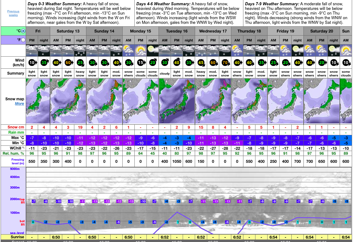 No sunnies needed in Nozawa this week