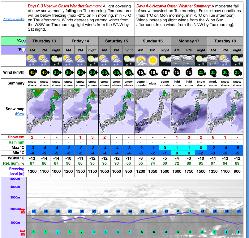 Snow on the way for Nozawa! November 29th 2014 opening looking good!