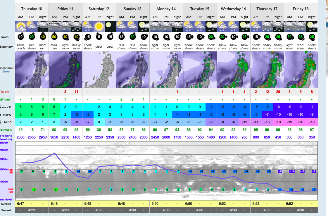 The Forecast for Nozawa is looking promising...